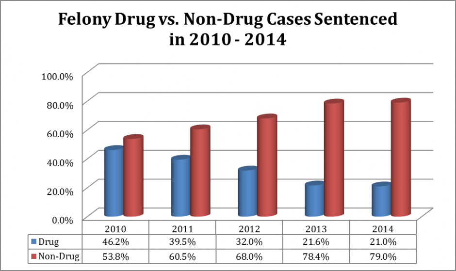 Bar Graph: Felony Drug vs. Non-Drug Cases Sentenced in 2010-2014