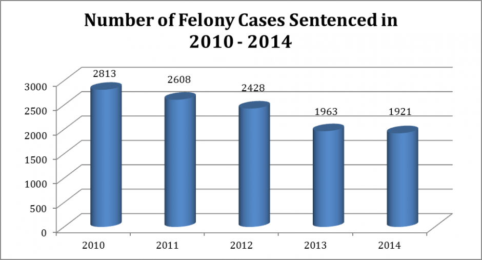 Bar Graph: Number of Felony Cases Sentenced in 2010-2014