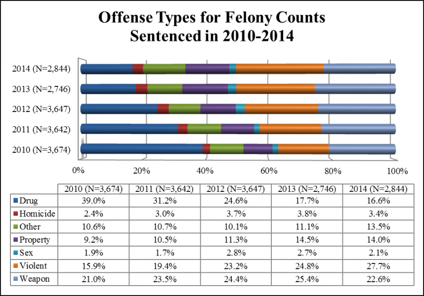 Bar Graph: Offense Types for Felony Counts Sentenced in 2010-2014