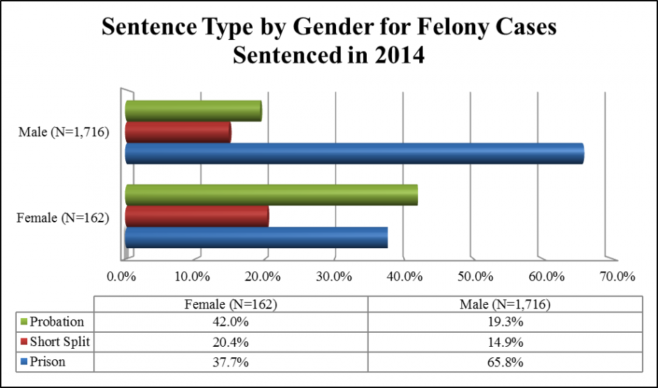 Bar Graph: Sentence Type by Gender for Felony Cases Sentenced in 2014