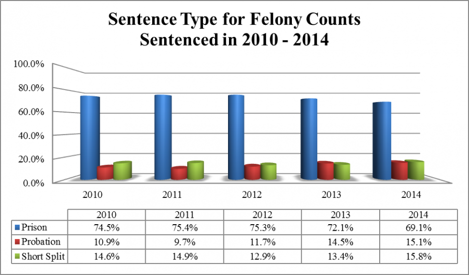 Bar Graph: Sentence Type for Felony Counts Sentenced in 2010-2014
